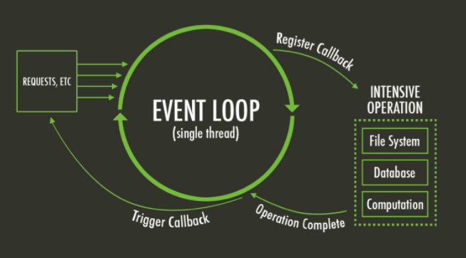 Event Loop JavaScript